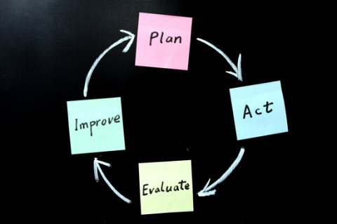 Plan, act, evaluate, improve